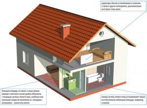 Теплый пол и радиаторы в единой схеме отопления дома. Когда это актуально?
